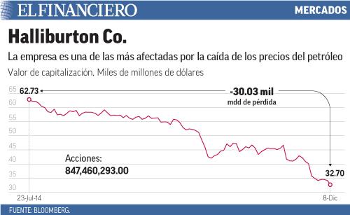 La empresa es una de las más afectadas por la caída de los precios del petróleo