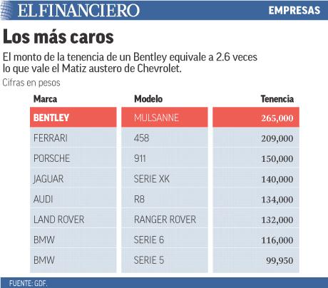 La tenencia de un Bentley es 2.6 veces lo que vale un Matiz