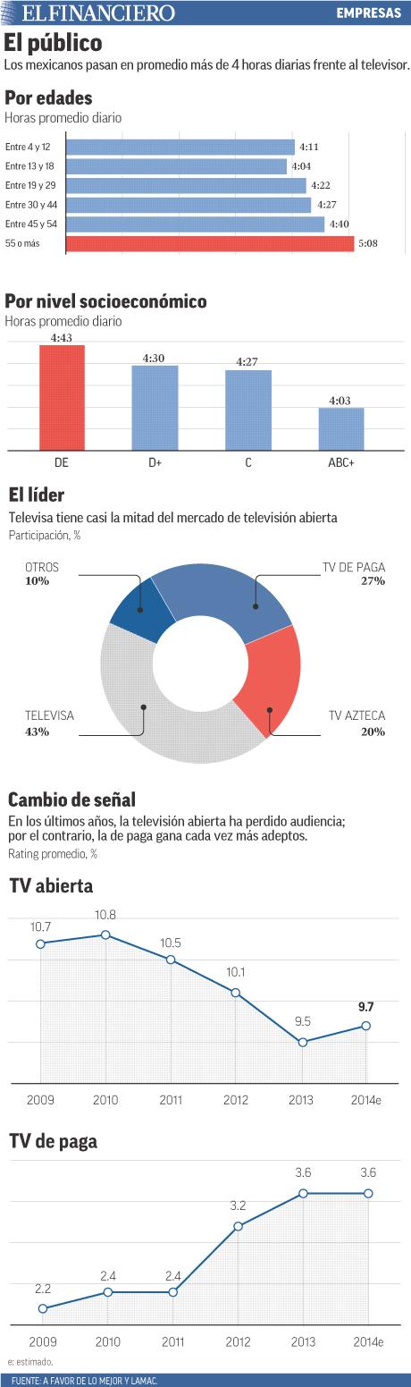 Los mexicanos pasan en promedio 4 horas al día frente al televisor