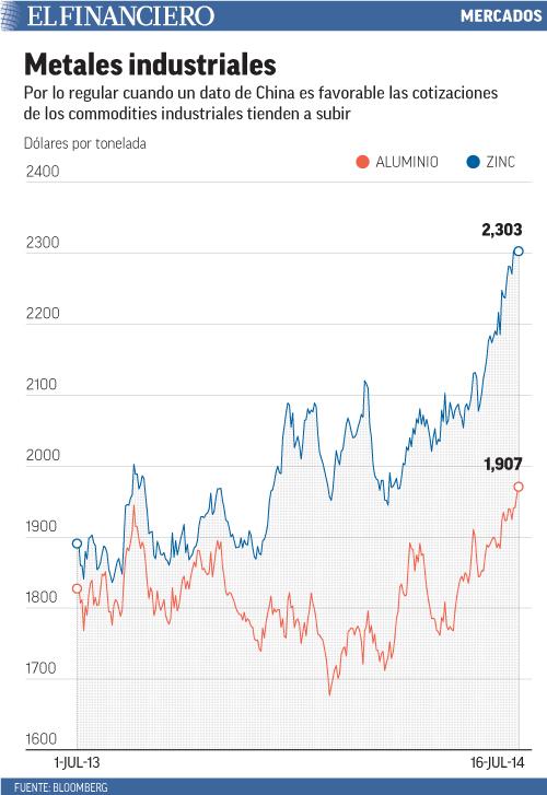 Cuando un dato de China es favorable, las cotizaciones de los commodities tienden a subir
