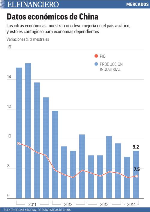 Las cifras económicas muestran una leve mejoría en el país asiático