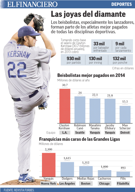 Los beisbolistas, los atletas mejor pagados