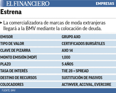 Grupo AXO llega a la BMV mediante colocación de deuda