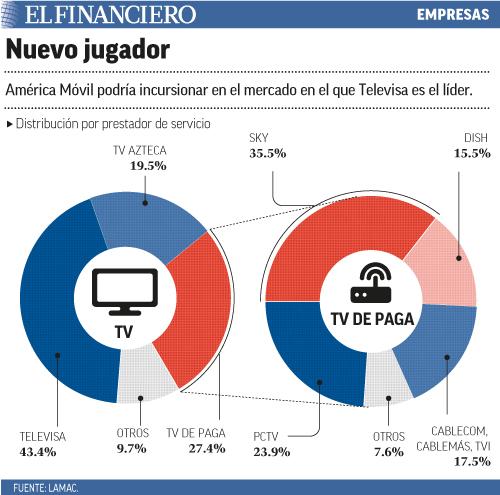 América Móvil podría incursionar en el mercado en el que Televisa es el líder.