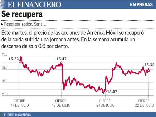 Este martes, el precio de las acciones de América Móvil se recuperó de la caída sufrida una jornada antes. En la semana acumula un descenso de sólo 0.6 por ciento.