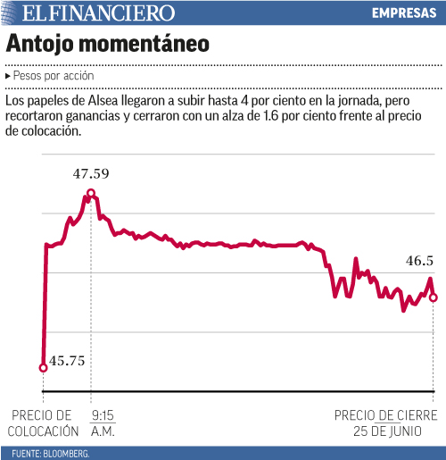 Los papeles de Alsea llegaron a subir hasta 4 por ciento en la jornada, pero recortaron ganancias y cerraron con un alza de 1.6 por ciento frente al precio de colocación.