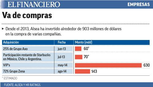 Desde el 2013, Alsea ha invertido alrededor de 903 millones de dólares en la compra de varias compañías.