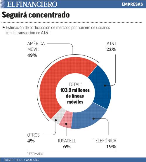 Estimación de participación de mercado por número de usuarios con la transacción de AT&T