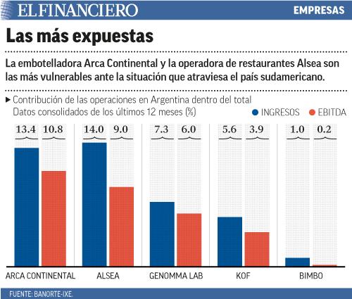 La embotelladora Arca Continental y la operadora de restaurantes Alsea son las más vulnerables ante la situación que atraviesa el país sudamericano.