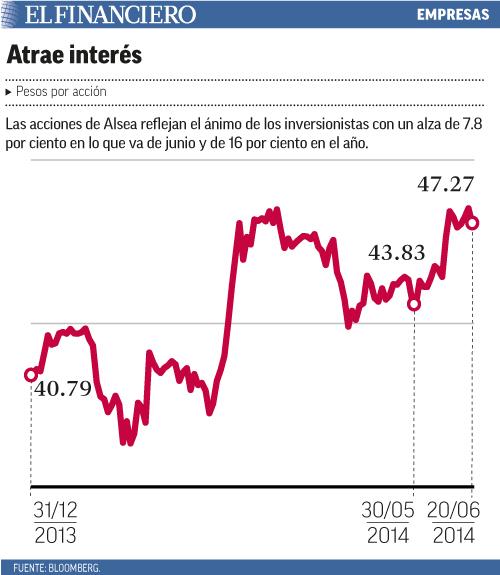 Las acciones de Alsea reflejan el ánimo de los inversionistas con un alza de 7.8 por ciento en lo que va de junio y de 16 por ciento en el año.