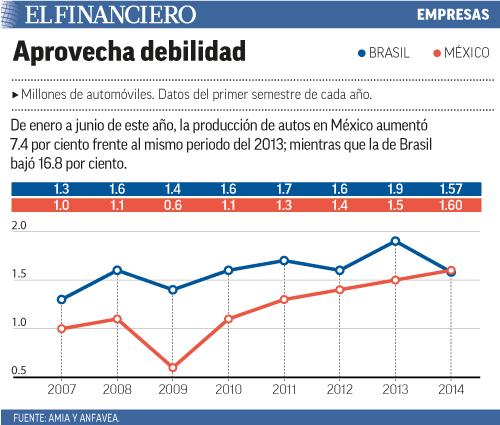 De enero a junio de este año, la producción de autos en México aumentó 7.4 por ciento frente al mismo periodo del 2013; mientras que la de Brasil bajó 16.8 por ciento.
