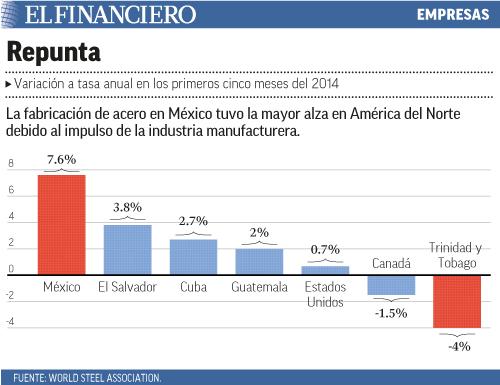La fabricación de acero en México tuvo la mayor alza en América del Norte debido al impulso de la industria manufacturera.