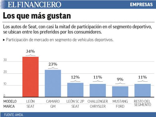 Los autos de Seat, con casi la mitad de participación en el segmento deportivo, se ubican entre los preferidos por los consumidores.
