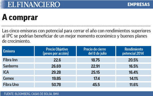 Las cinco emisoras con potencial para cerrar el año con rendimientos superiores al IPC se podrían beneficiar de un mejor momento económico y buenos planes de crecimiento.