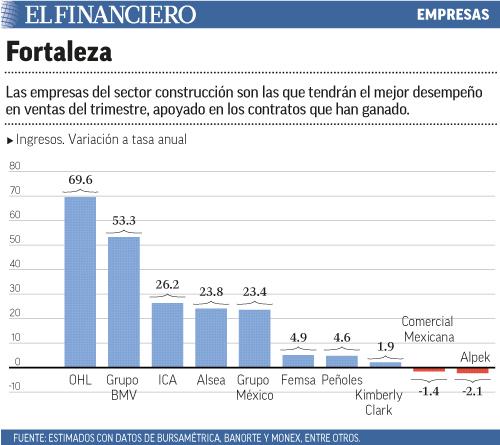 Las empresas del sector construcción son las que tendrán el mejor desempeño en ventas del trimestre, apoyado en los contratos que han ganado.