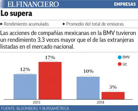 Las acciones de compañías mexicanas tuvieron mayor rendimiento que el de las extranjeras