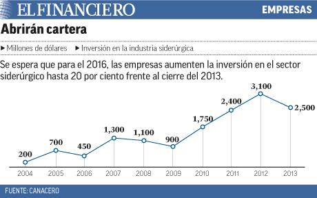 Inversión en el sector ciderurgico