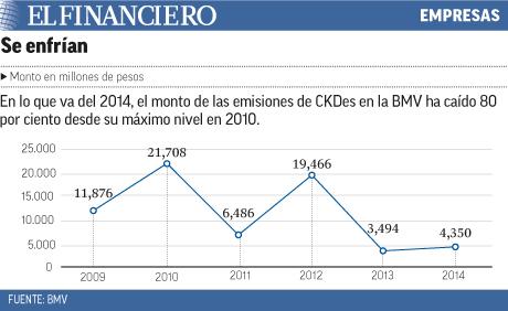 El monto de CKDes ha caido 80%