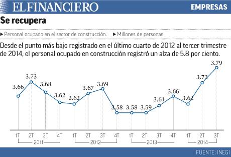 Sector de construcción se recupera