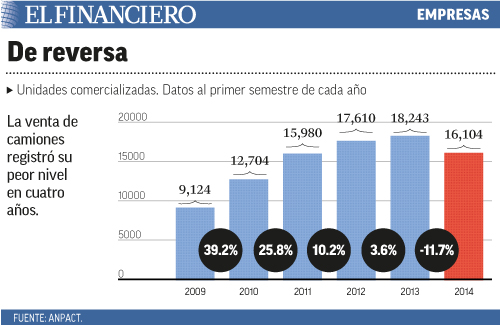La venta de camiones registró su peor nivel en cuatro años.