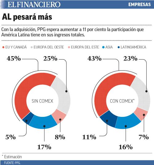 Con la adquisición, PPG espera aumentar a 11 por ciento la participación que América Latina tiene en sus ingresos totales.