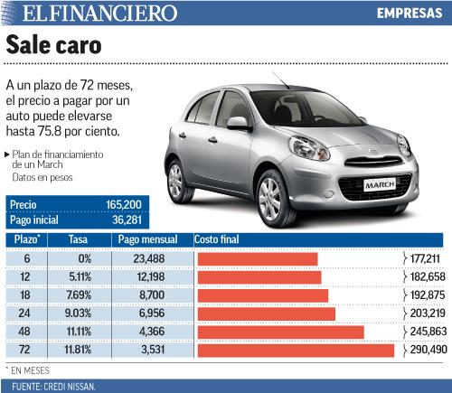 A un plazo de 72 meses, el precio a pagar por un auto puede elevarse hasta 75.8 por ciento.