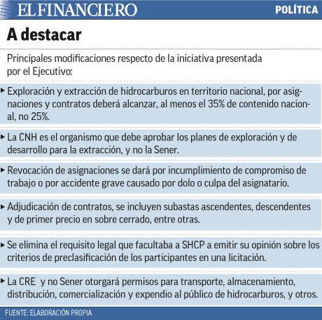 """Modificaciones"