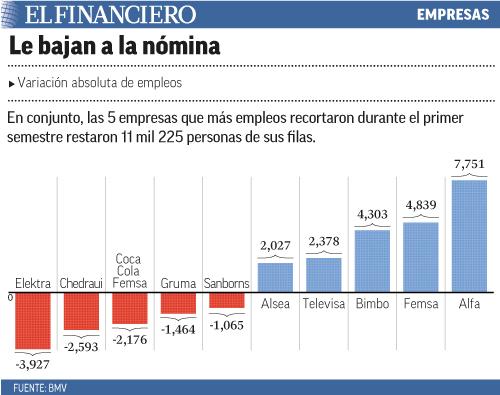 En conjunto, las 5 empresas que más empleos recortaron durante el primer semestre restaron 11 mil 225 personas de sus filas.