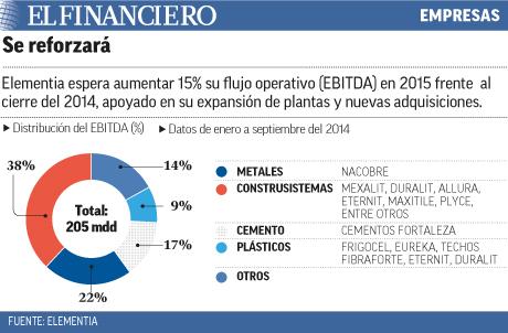 ELEMENTIA espera aumentar 15% su flujo operativo