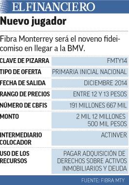 Fibra Monterrey