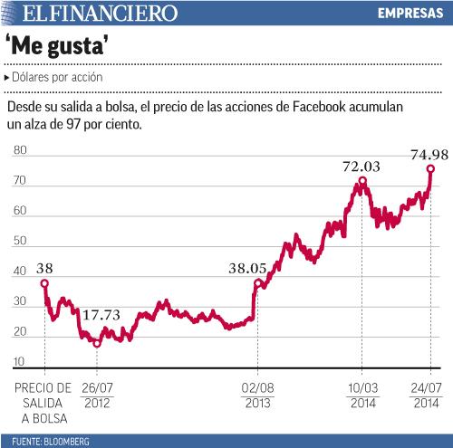 Desde su salida a bolsa, el precio de las acciones de Facebook acumulan un alza de 97 por ciento.