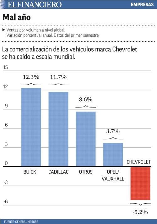 La comercialización de los vehículos marca Chevrolet se ha caído a escala mundial.