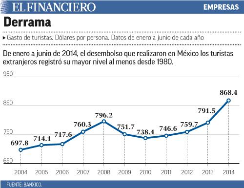 De enero a junio de 2014, el desembolso que realizaron en México los turistas extranjeros registró su mayor nivel al menos desde 1980.