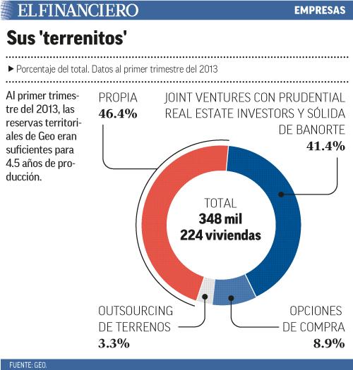 Al primer trimestre del 2013, las reservas territoriales de Geo eran suficientes para 4.5 </div>