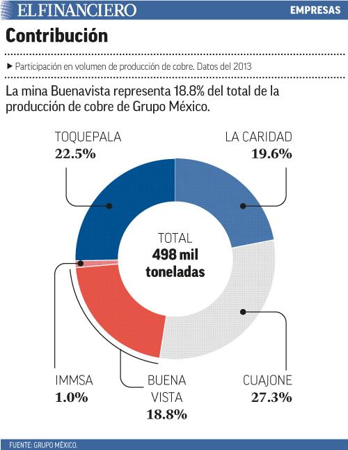 La mina Buenavista representa 18.8% del total de la producción de cobre de Grupo México.