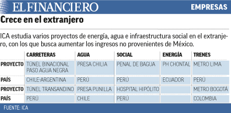 ICA estudia varios proyectos de energía