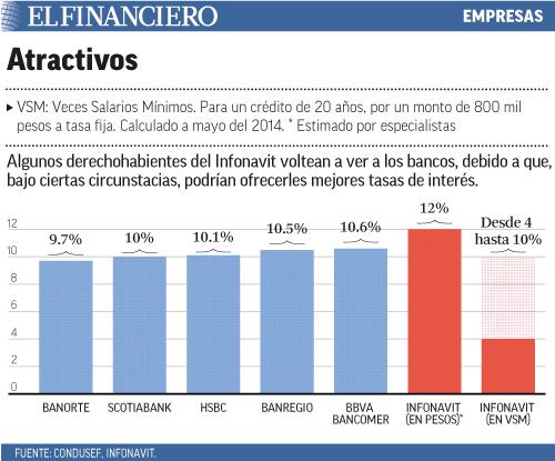 Algunos derechohabientes del Infonavit voltean a ver a los bancos, debido a que, bajo ciertas circunstacias, podrían ofrecerles mejores tasas de interés.