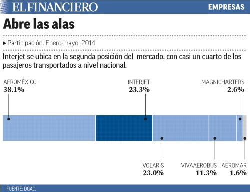 Interjet se ubica en la segunda posición del  mercado, con casi un cuarto de los pasajeros transportados a nivel nacional.