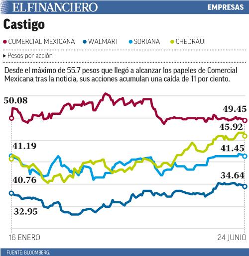 Desde el máximo de 55.7 pesos que llegó a alcanzar los papeles de Comercial Mexicana tras la noticia, sus acciones acumulan una caída de 11 por ciento.