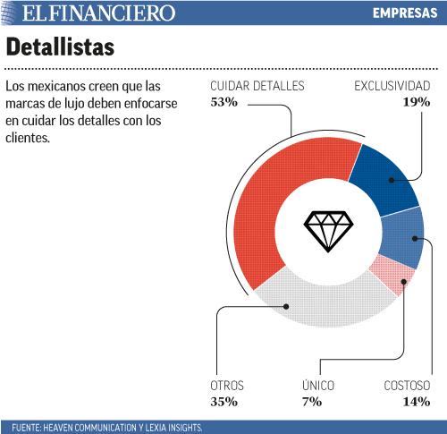 Los mexicanos creen que las marcas de lujo deben enfocarse en cuidar los detalles con los clientes.