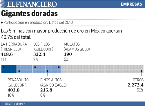 Las 5 minas con mayor producción de oro en México aportan 40.7% del total.