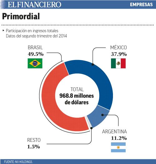 Participación en ingresos totales. Datos del segundo trimestre del 2014