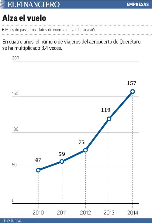 En cuatro años, el número de viajeros del aeropuerto de Querétaro se ha multiplicado 3.4 veces.