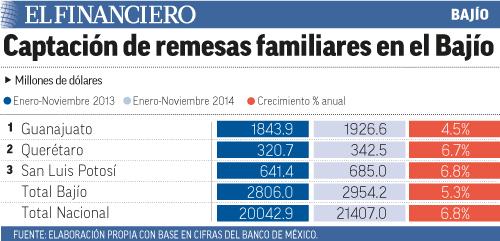 """Remesas_B2412"""