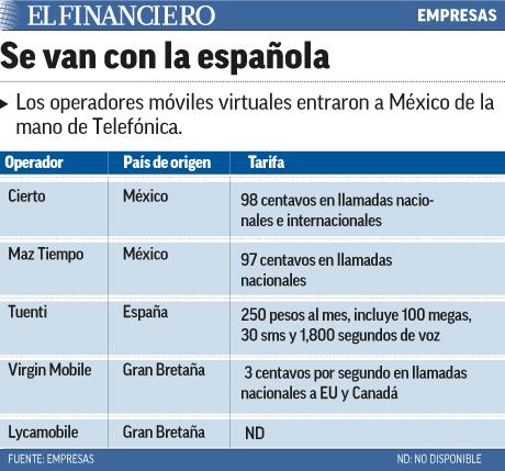 OPERADORAS VIRTUALES EN MÉXICO