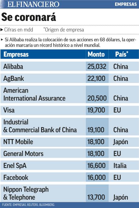 Colocación de Alibaba