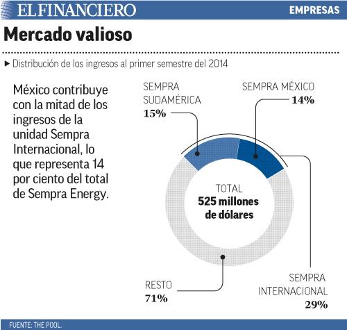 México contribuye con la mitad de los ingresos de la unidad Sempra Internacional, lo que representa 14 por ciento del total de Sempra Energy.