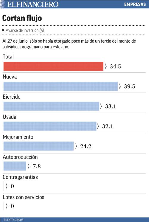 Al 27 de junio, sólo se había otorgado poco más de un tercio del monto de subsidios programado para este año.