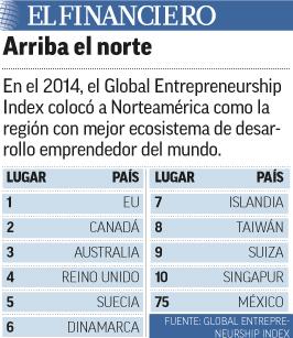 El norte mejor ecosistema emprendedor