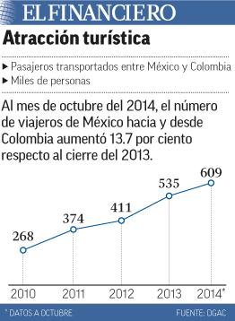 """Los viajes desde y hacia Colombia aumentan"""" title="""